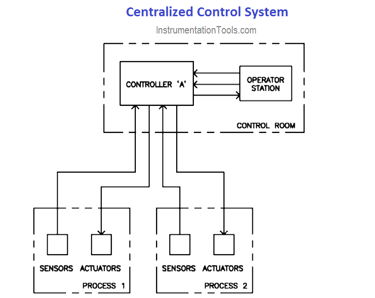 Centralized Control Systems