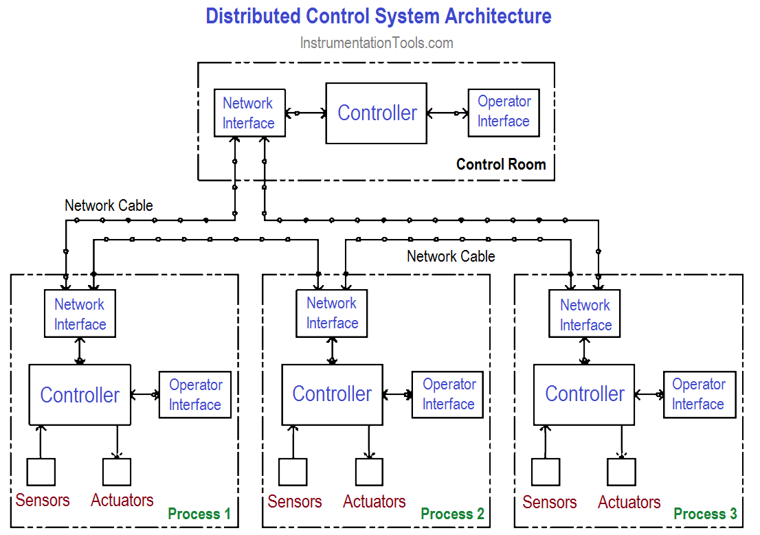 Distributed Control System Architecture