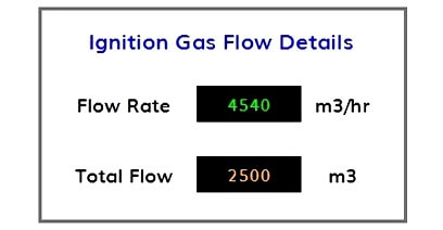 Flow Totalizer Graphics