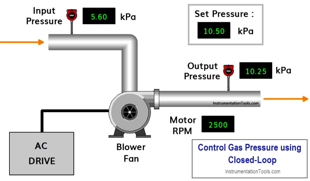 PLC Program to Control Gas Pressure using Closed-Loop