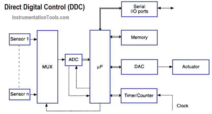 What si DDC (Direct Digital Control)