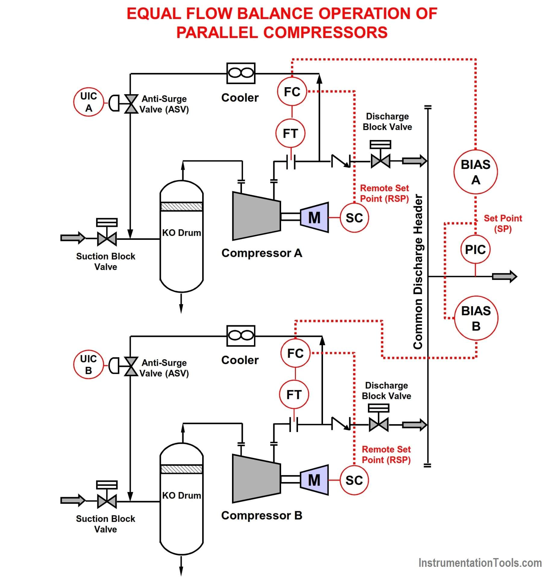 Equal Flow Balance Operation of Parallel Compressors