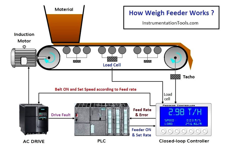 How Weigh Feeder Works