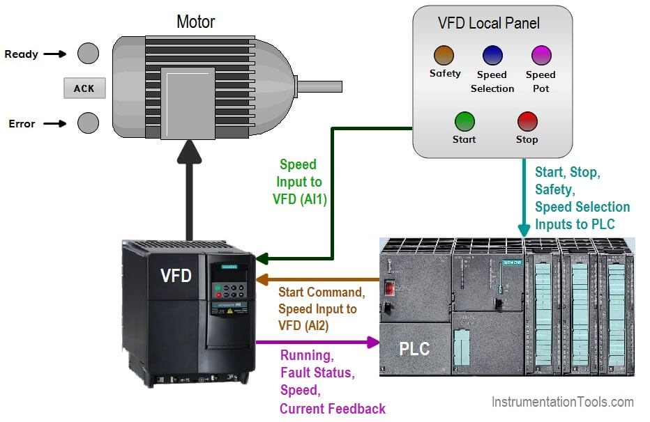 How to Control VFD with PLC using Ladder Logic