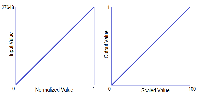 How to use Scale and Normalize Instructions in PLC