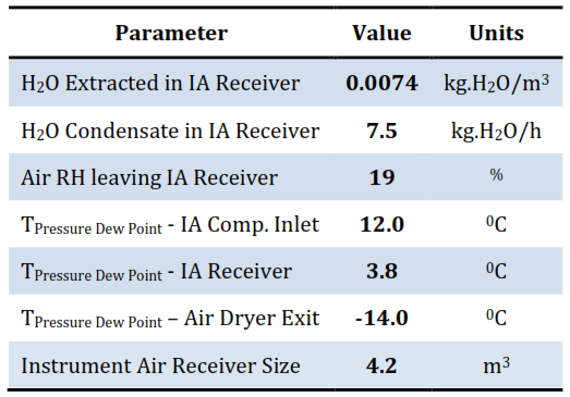 Instrument Air System Results