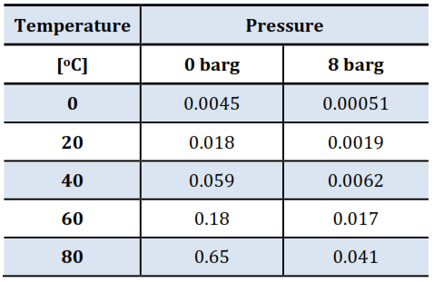 Moisture Content in Free Air