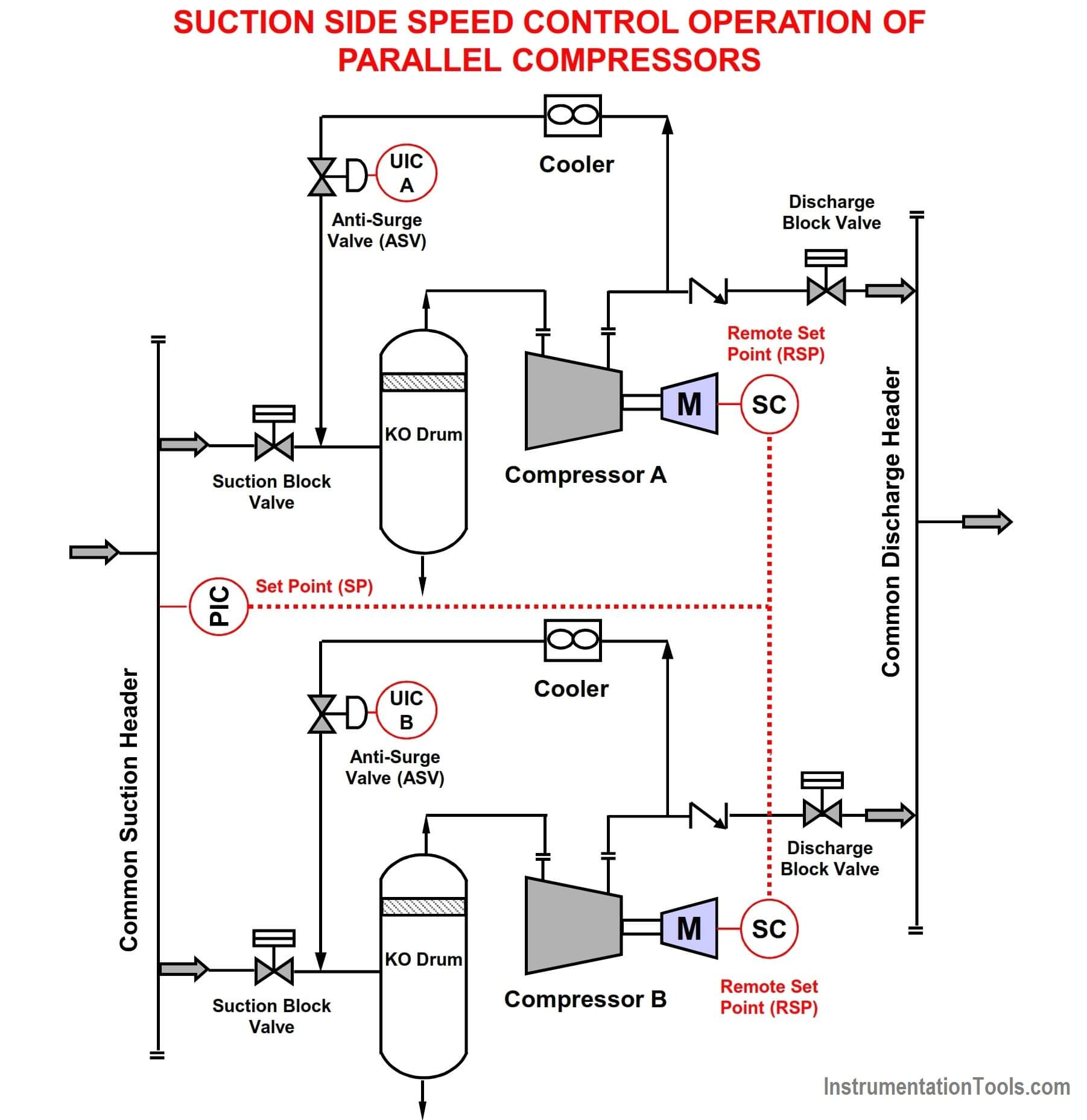 Suction Side Speed Control Operation of Parallel Compressors