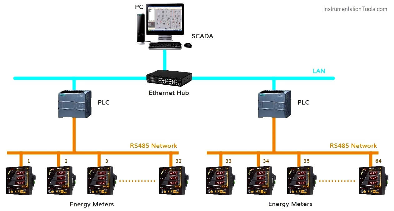 What is Energy Monitoring System