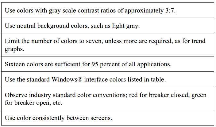 Color Scheme in Graphics of PLC or DCS systems