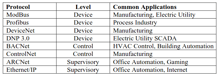 Open Network Communication Protocols in Industrial Automation