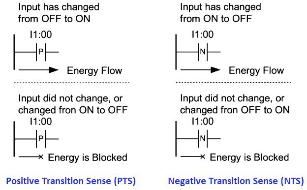 Positive Transition Instruction in PLC Programming