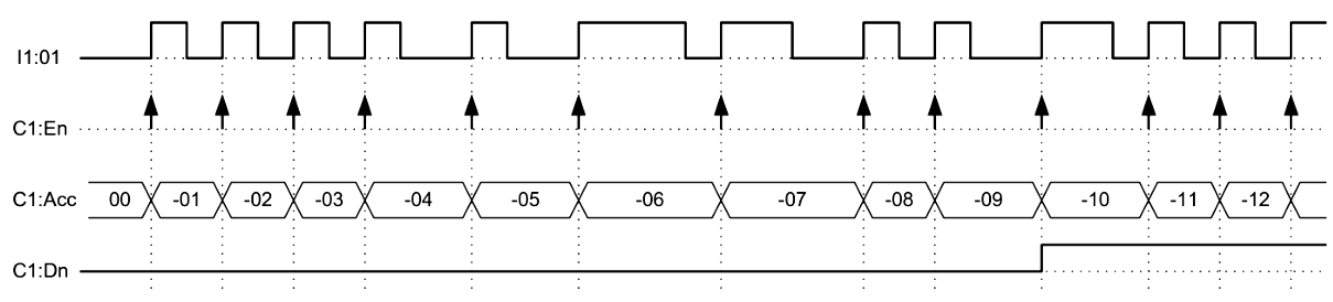 Timing Diagram of Count-down (CTD) Instruction