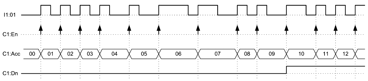Timing Diagram of Count-up (CTU) Instruction