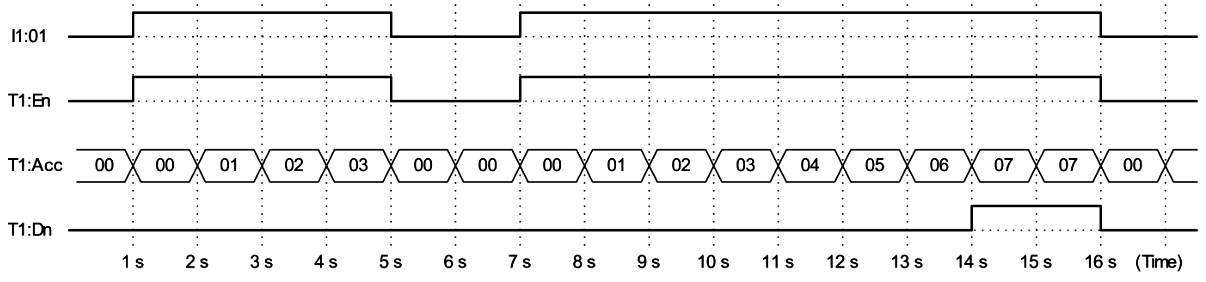 Timing Diagram of Timer on Delay Instruction in PLC Programming