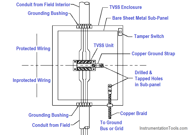 Transient voltage surge suppression (TVSS) Protection