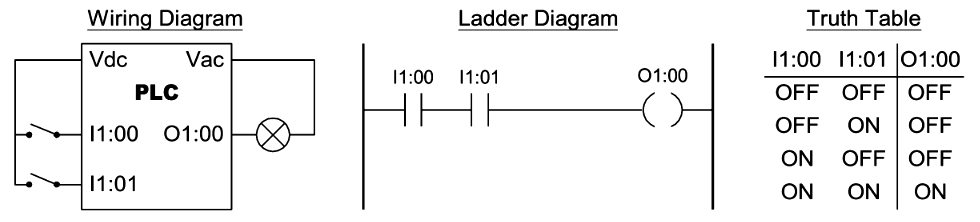 Two Input AND Function in PLC Programming