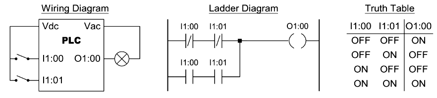 Two Input EXNOR Function in PLC Programming