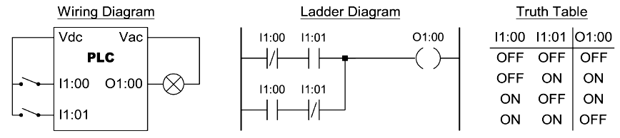 Two Input EXOR Function in PLC Programming