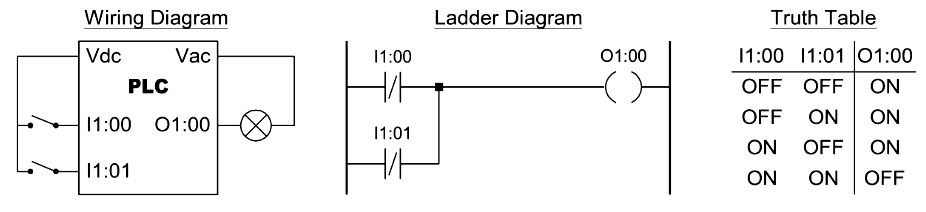 Two Input NAND Function in PLC Programming