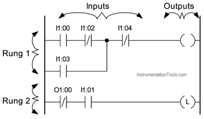 Types Of Instructions In Plc Programming Instrumentationtools