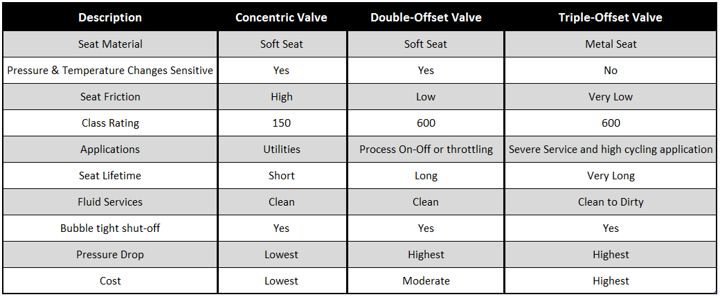 Concentric and Double-offset Butterfly Valves