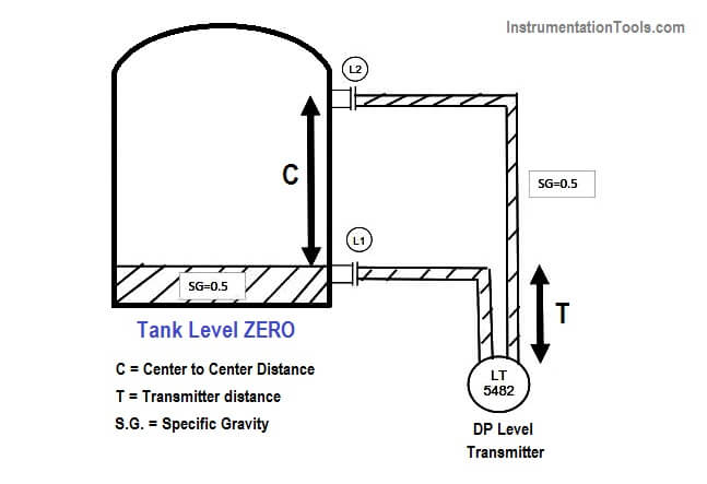 LRV and URV of Closed Tank DP Level Transmitter