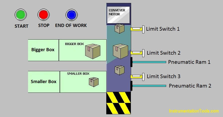 PLC Programming Limit Switch