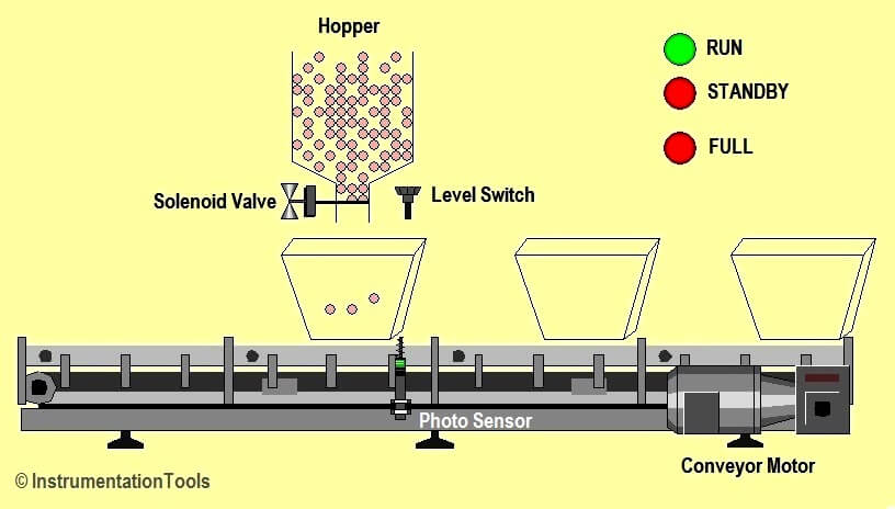 Automatic Box Filling System using PLC Programming