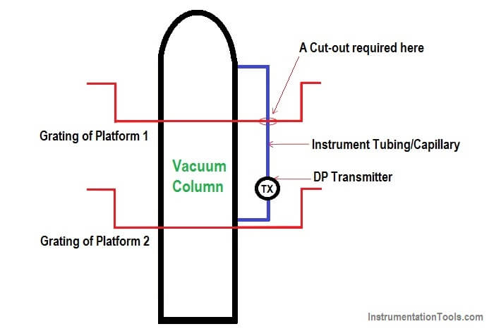Cut-outs between Platforms or Grating for Field Instruments
