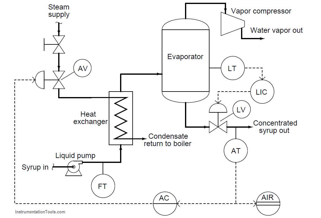 Questions On Piping And Instrumentation Diagrams