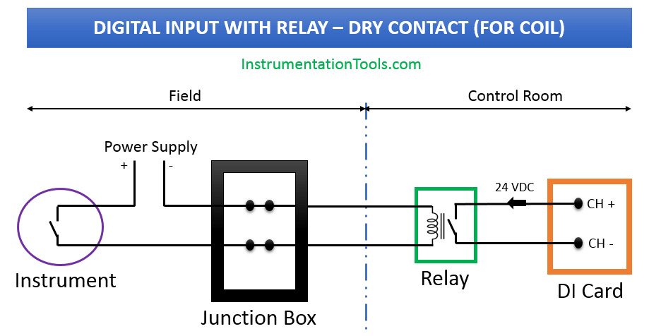 Wiring Diagrams Of Plc And Dcs Systems