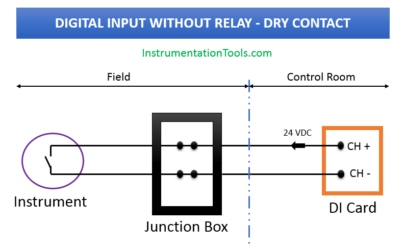 wiring diagrams of plc and dcs systems - di, do, ai, ao  instrumentation tools