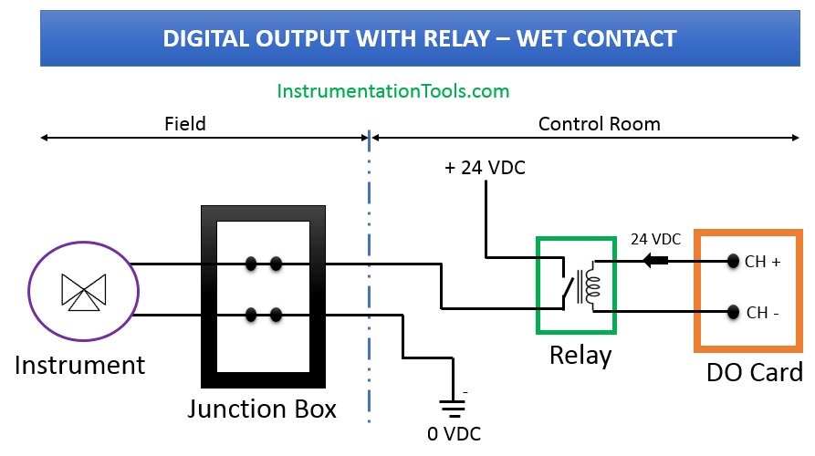 wiring diagrams of plc and dcs systems  di do ai ao