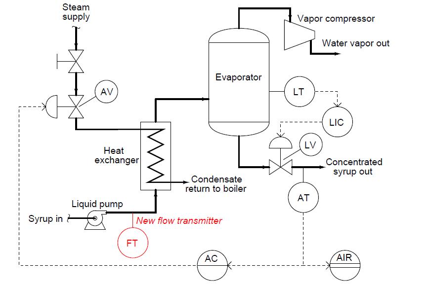 Flowmeter Control Strategy