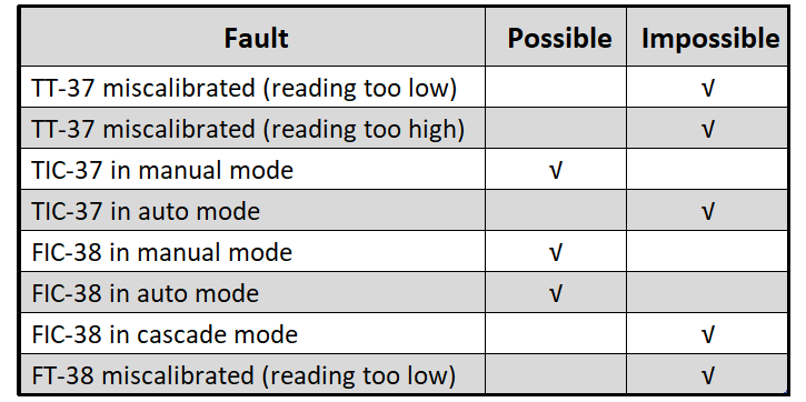 Temperature Loop Faults