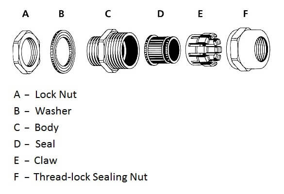 Parts of the Cable Gland