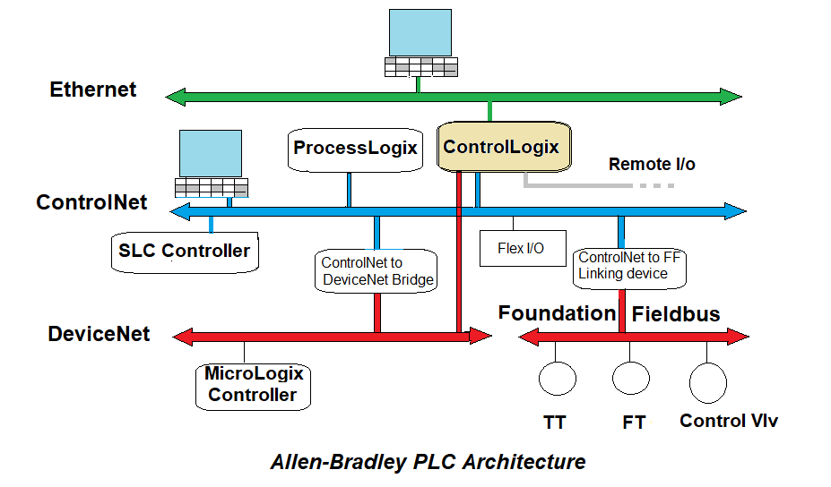 Architecture of Allen Bradley PLC