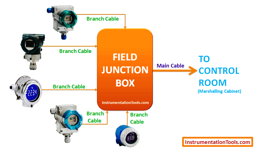 Instrument Junction Box