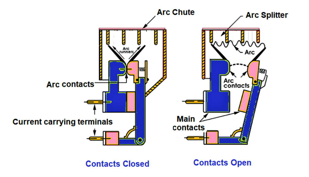 Types of Circuit Breakers
